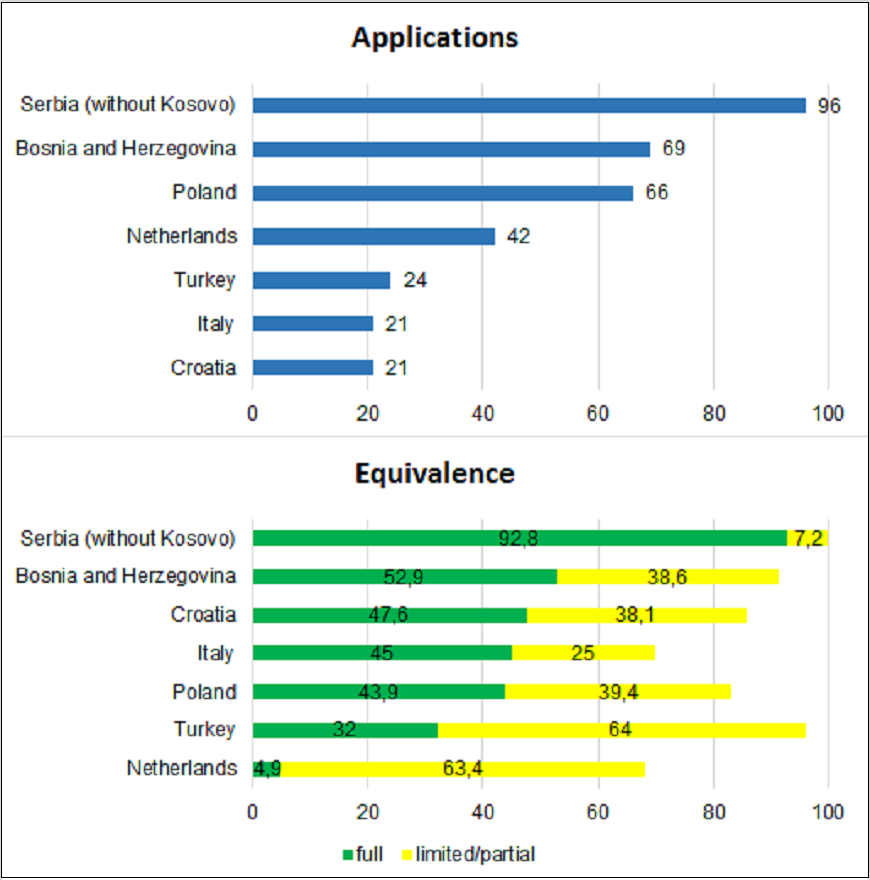 Electronics technicians: applications processed and applications granted full equivalence by country, 2016
