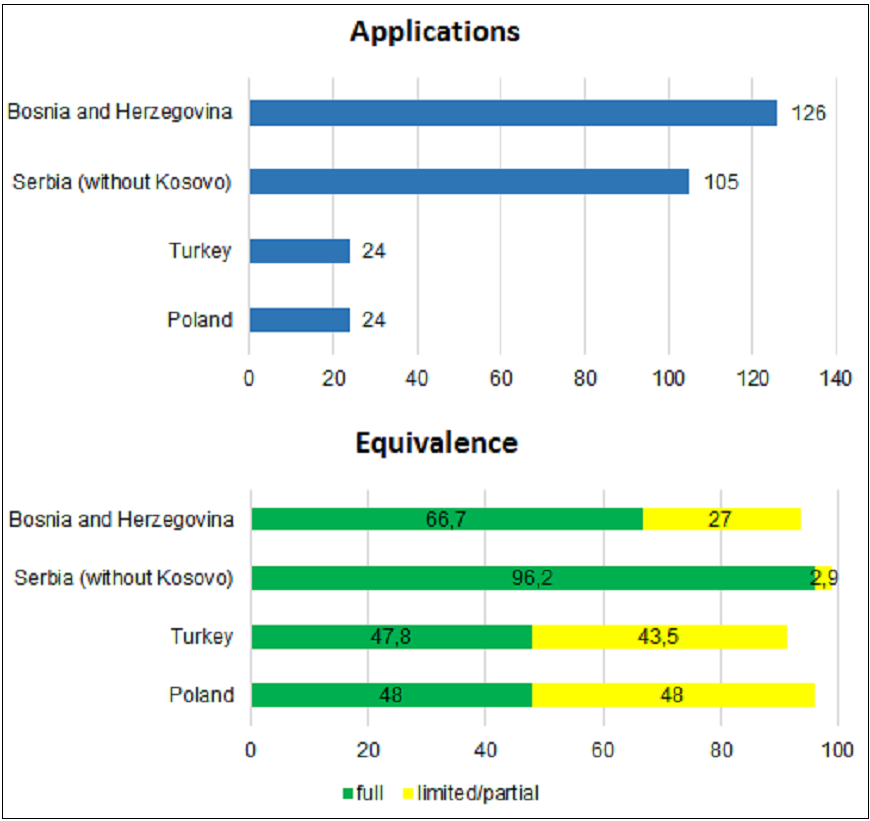 Electronics technicians: applications processed and applications granted full equivalence by country, 2015