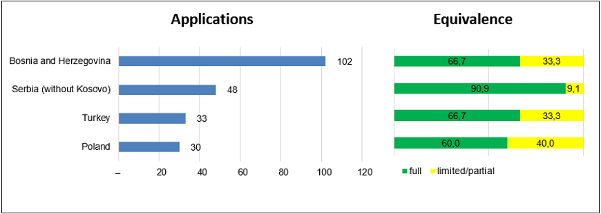 Electronics technicians: applications processed and applications granted full equivalence by country, 2014