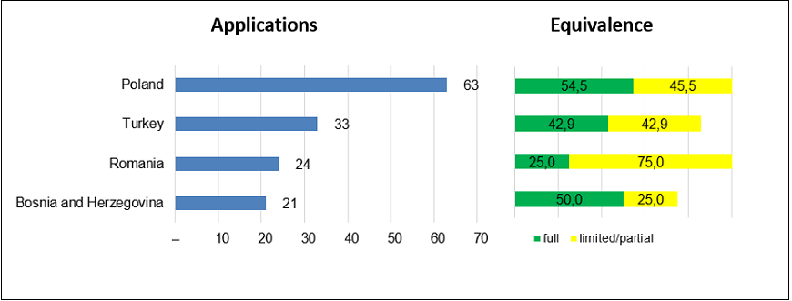 Motor vehicle mechatronics technicians: applications processed and applications granted full equivalence by country, 2014