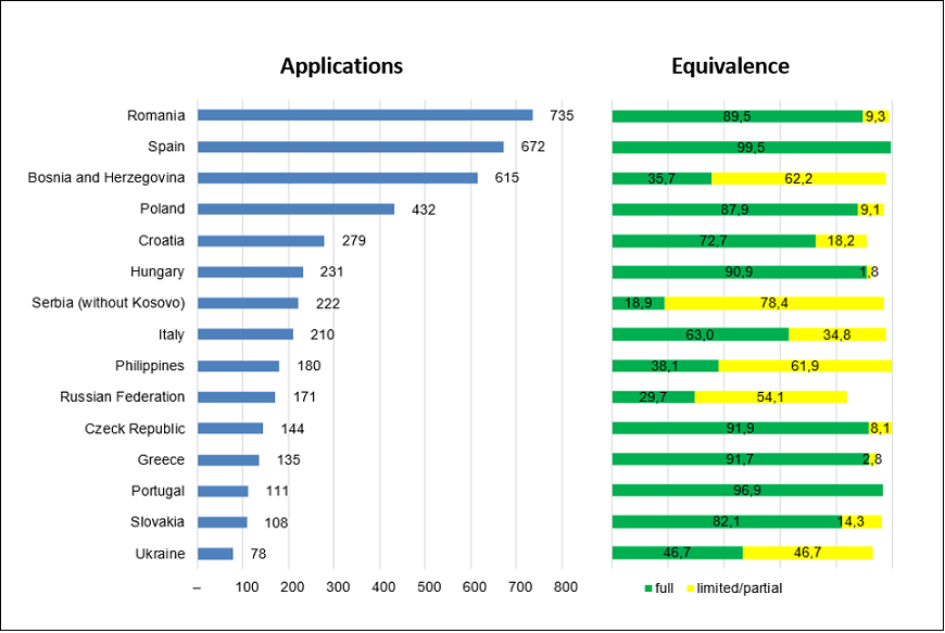 General care nurses: applications processed and applications granted full equivalence by country, 2014