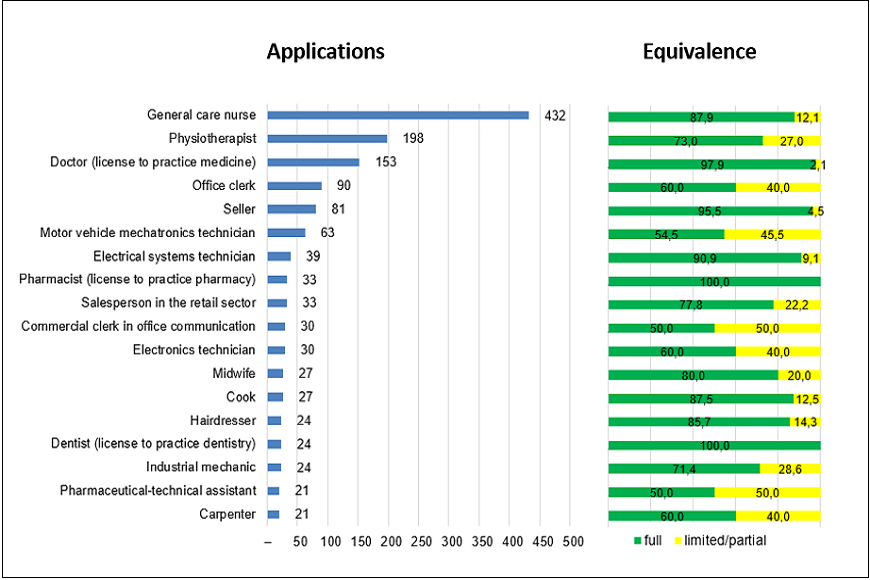 Polish professional qualifications: applications processed and applications granted full equivalence by profession, 2014