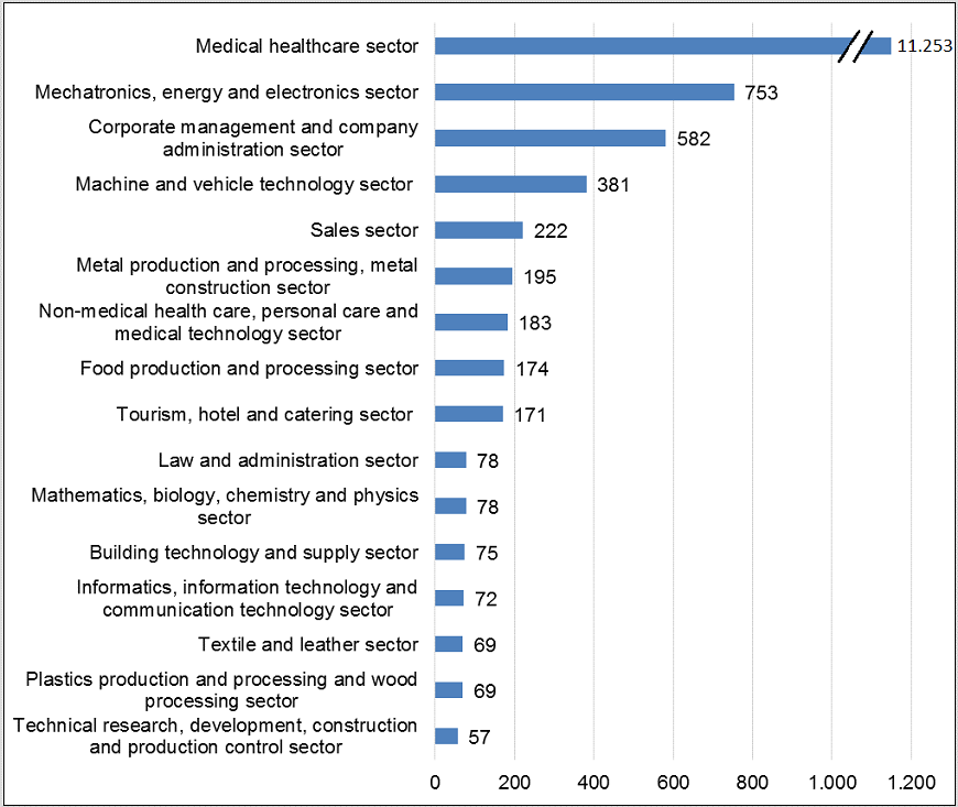 Applications processed by professional group, 2014