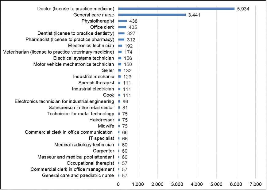 Applications processed by profession, 2014