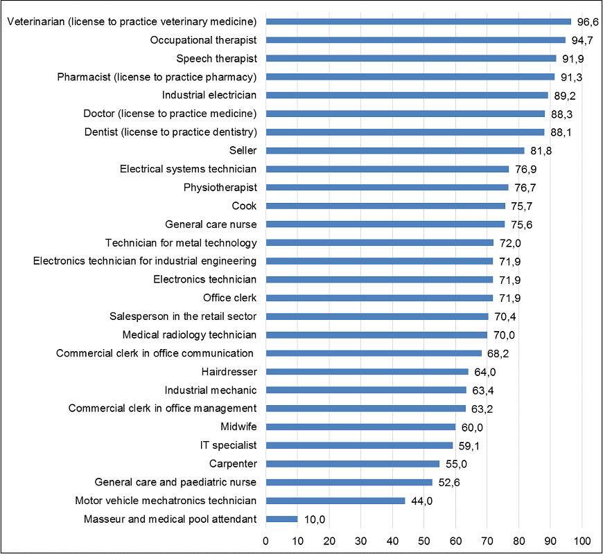 Applications granted full equivalence by profession, 2014
