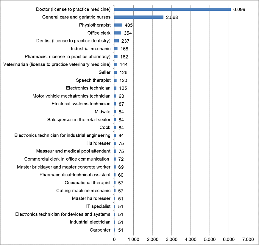 Applications processed by profession, 2013