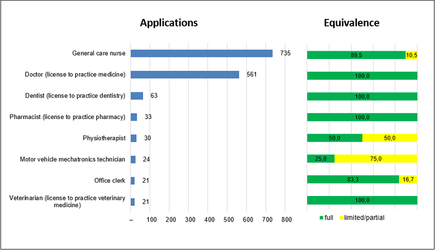 Romanian professional qualifications: applications processed and applications granted full equivalence by profession, 2014