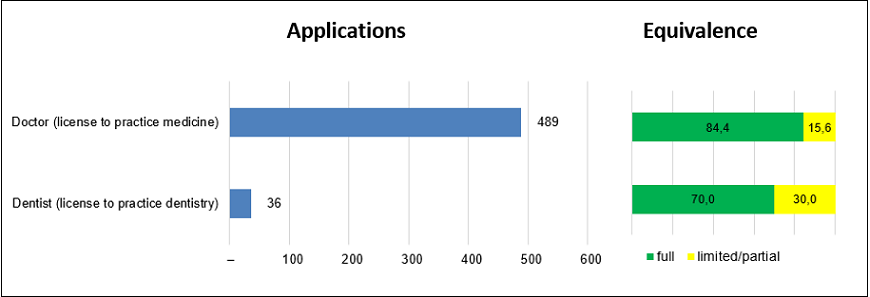 Syrian professional qualifications: applications processed and applications granted full equivalence by profession, 2014